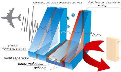 Climalit Doble Acristalamiento Tipos De Vidrio Cristaler A