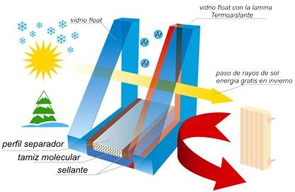 Climalit tipos de vidrios cristaler a for Ventanas de aluminio doble vidrio argentina